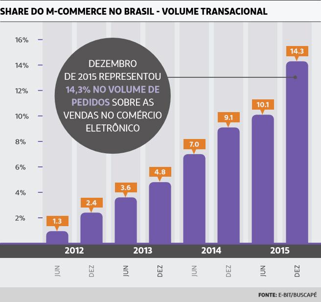 2f3b00b0b Comércio Eletrônico Cresce em 2015 - Análise das Vendas Online