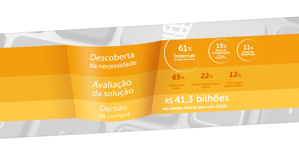 dados sobre as vendas pela internet